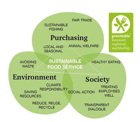 Greentable graphic on sustainable food service